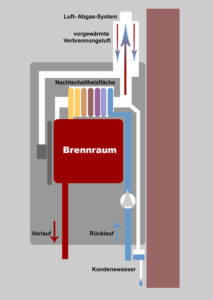 HP_newsGrafikinArtikel_Brennwerttechnik_160907